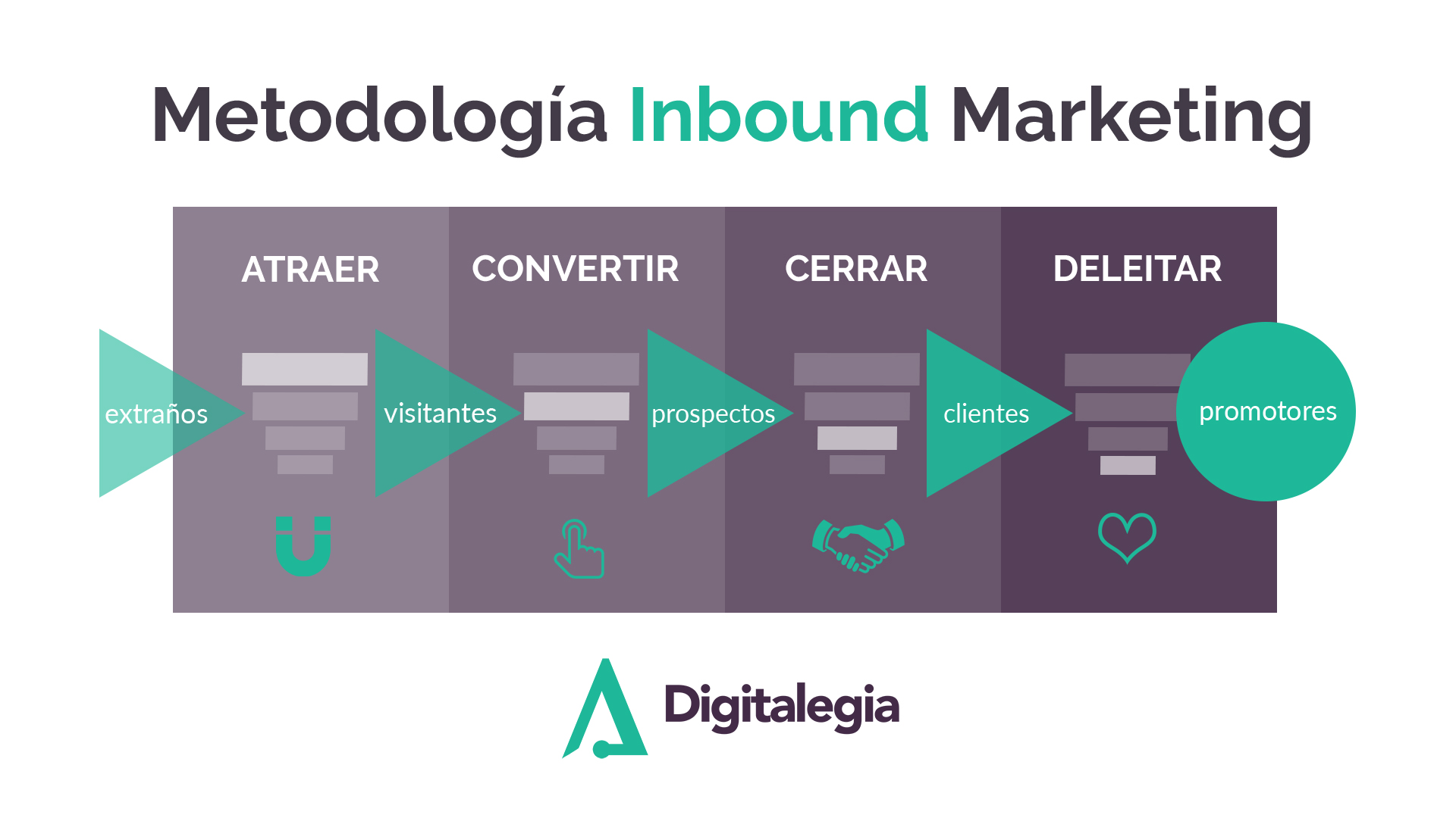 Metodologia-Inbound-Marketing-Digitalegia